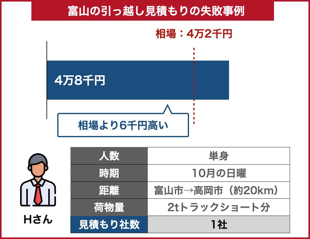富山の引っ越し料金事例失敗した場合