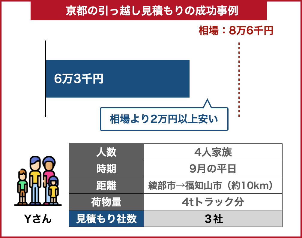 京都の引っ越し料金事例成功した場合