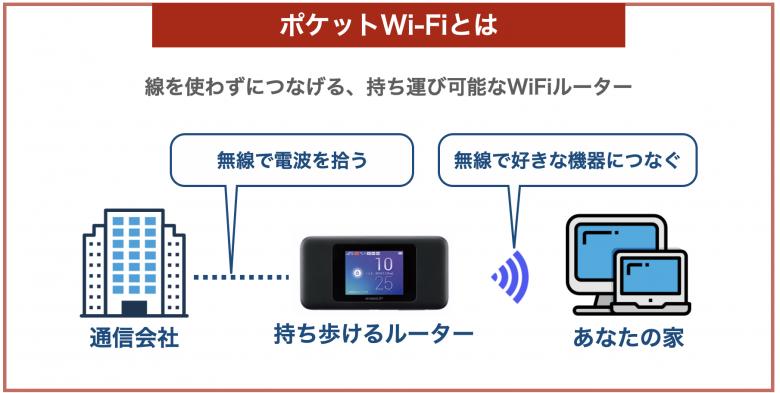ポケットWi-Fiの仕組み