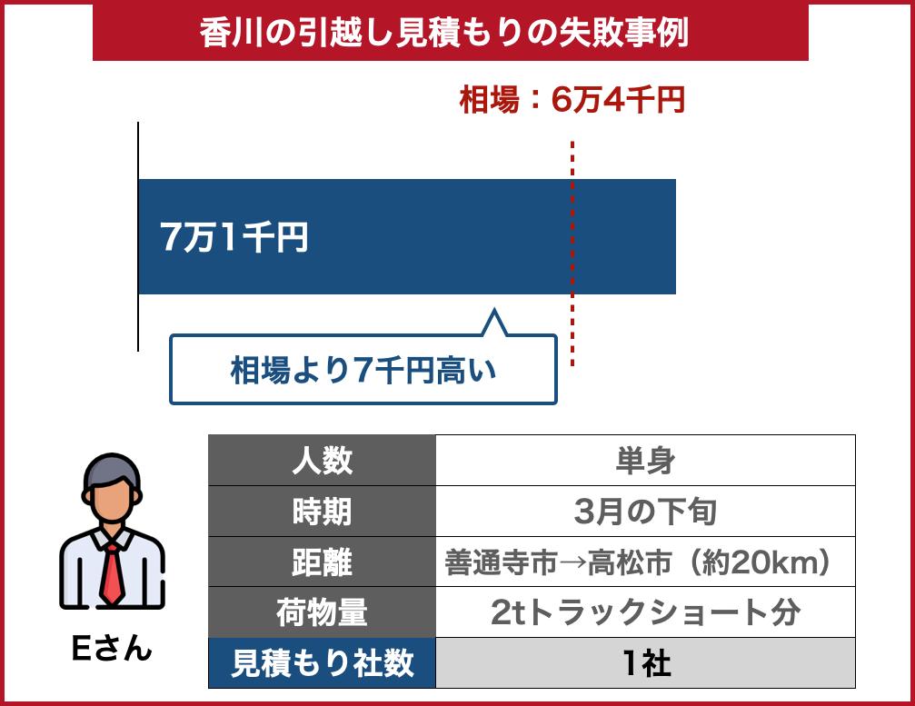 香川の引っ越し料金事例失敗した場合