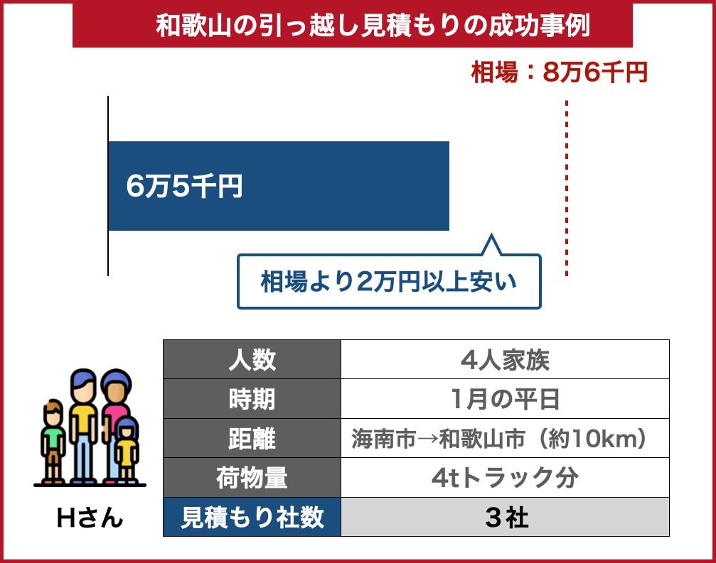和歌山の引っ越し料金事例成功した場合