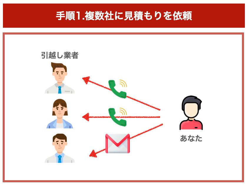 引っ越し業者の選び方の手順1