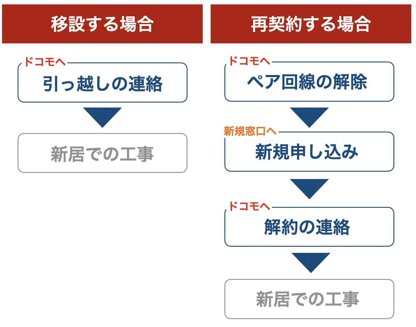 移設と再契約の手順