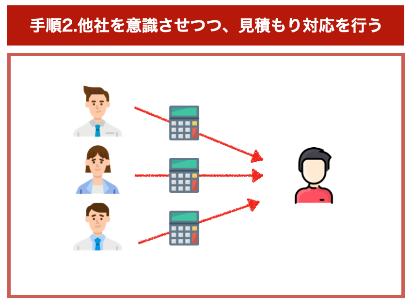 引っ越し業者の選び方の手順2