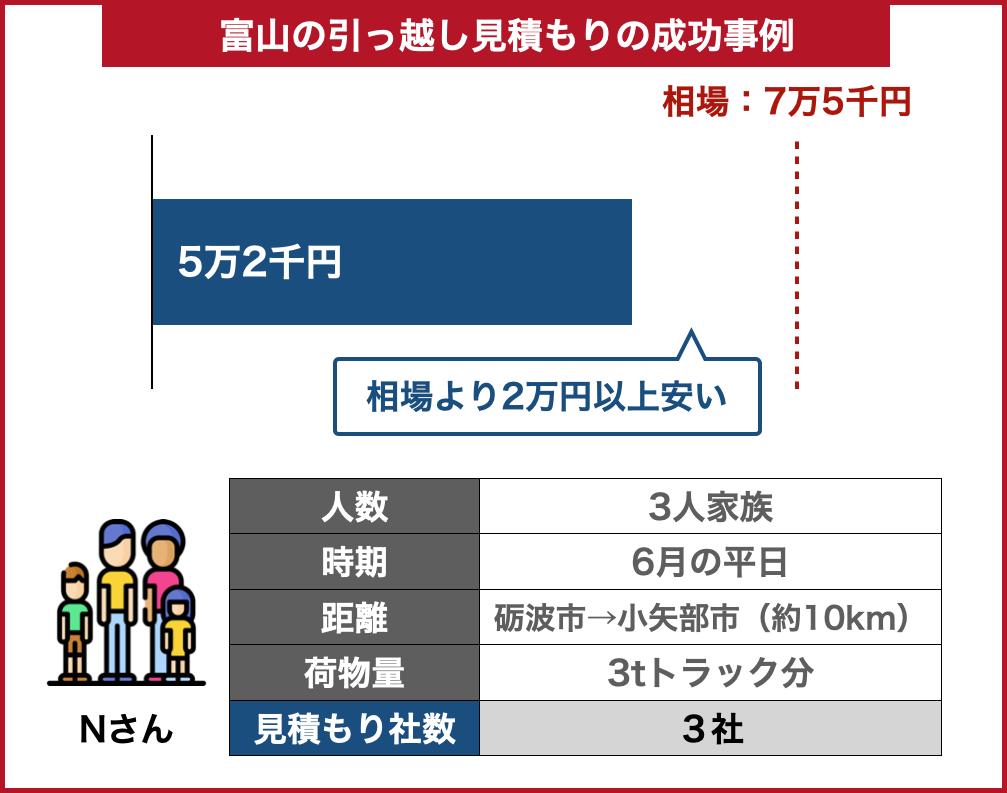 富山の引っ越し料金事例成功した場合