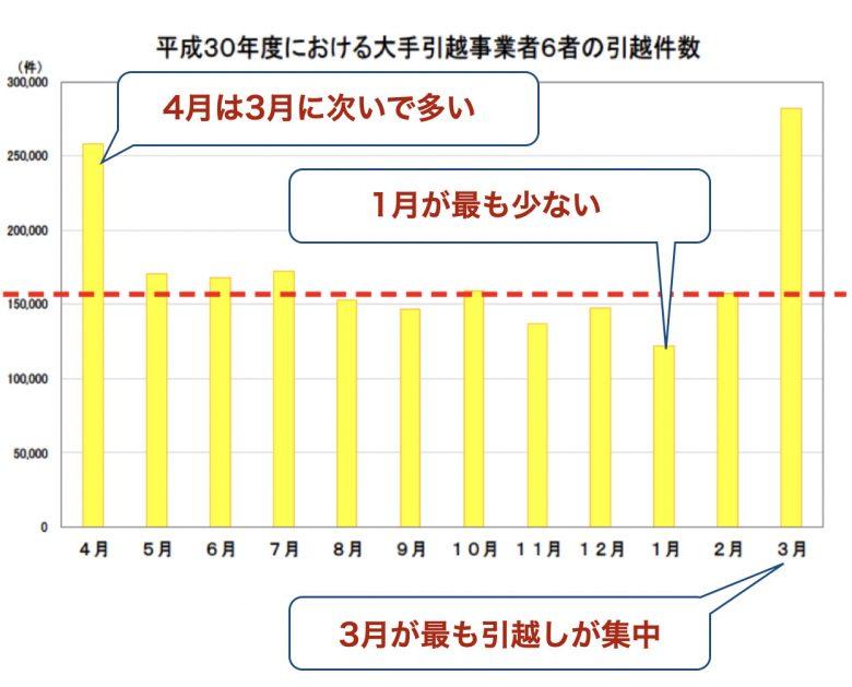 月別の引っ越し件数の推移
