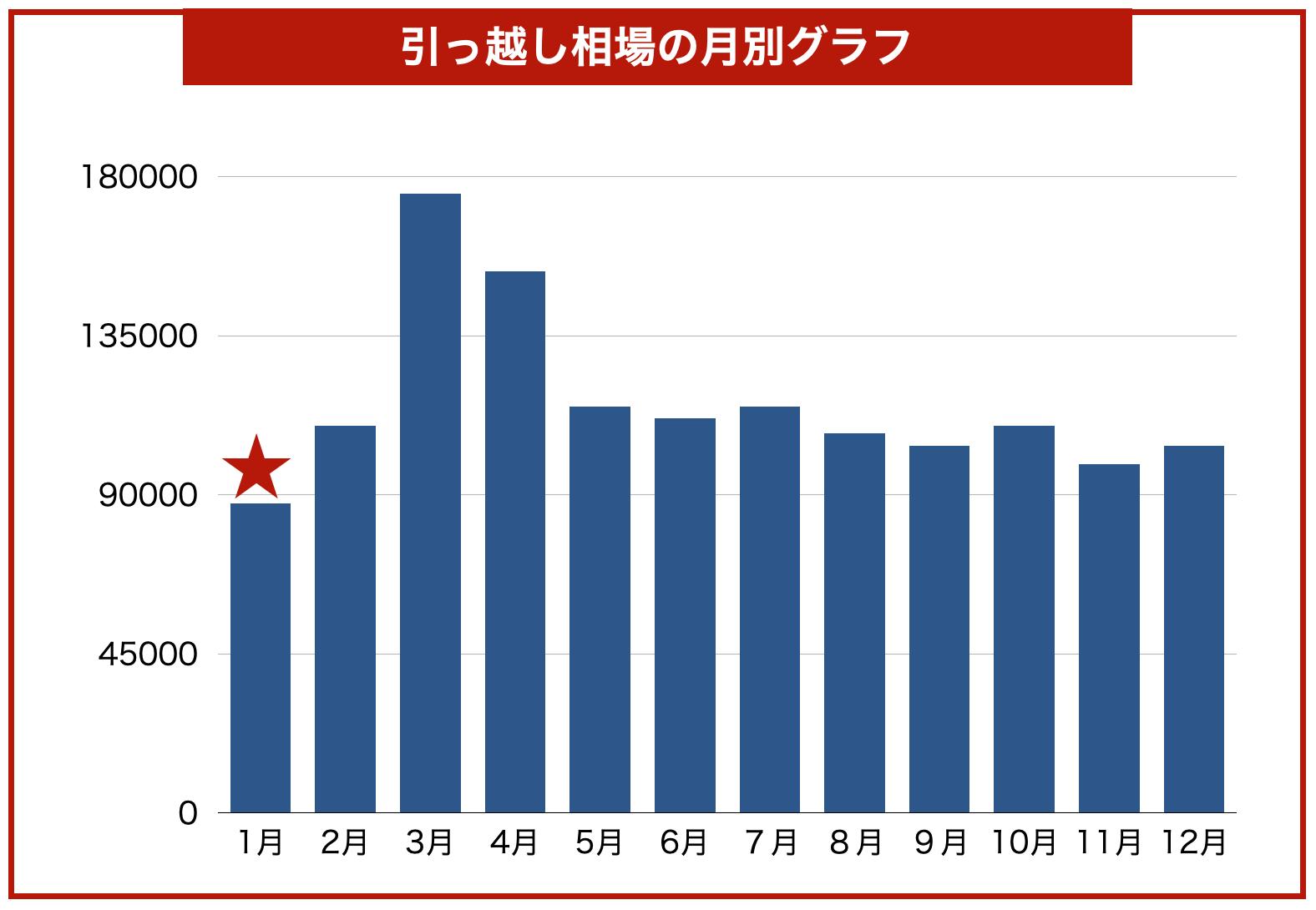 年間の引っ越し料金グラフ