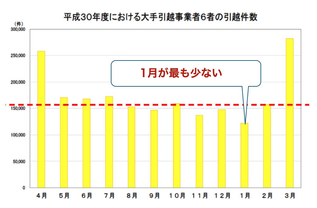年間の引っ越し件数グラフ