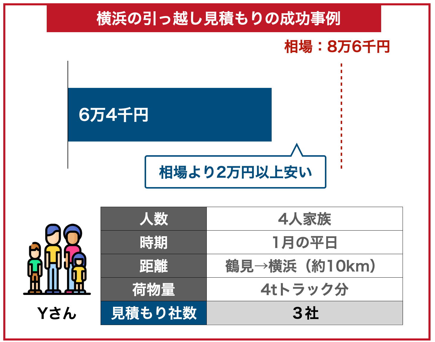 横浜の引っ越し料金事例成功した場合