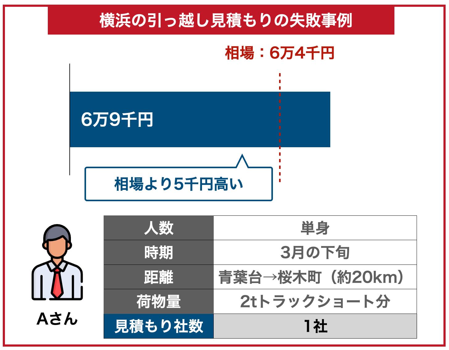 横浜の引っ越し料金事例失敗した場合