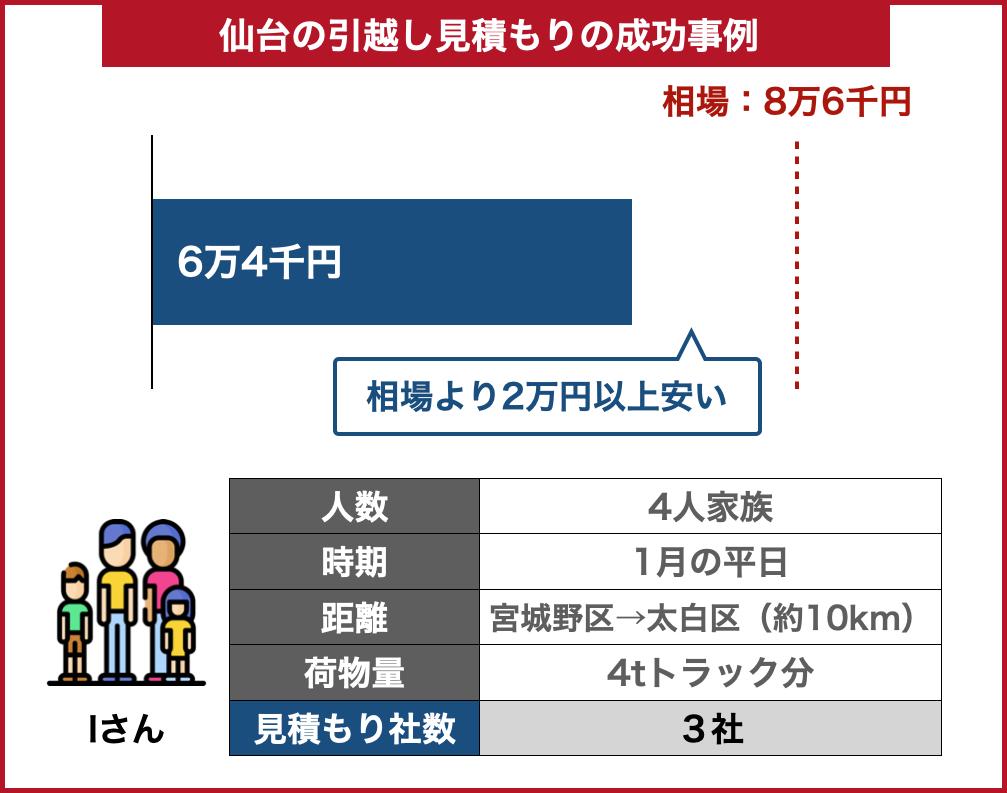 仙台の引っ越し料金事例成功した場合