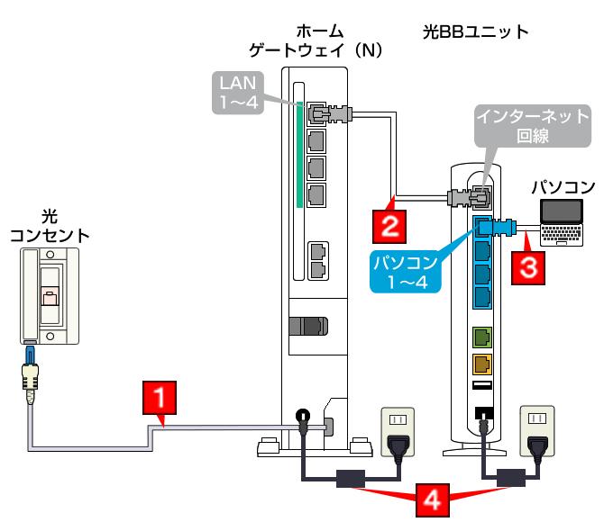 ソフトバンク光の配線方法