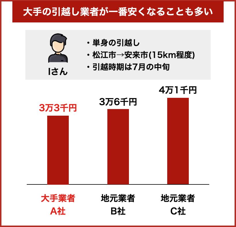 松江の引越し事例