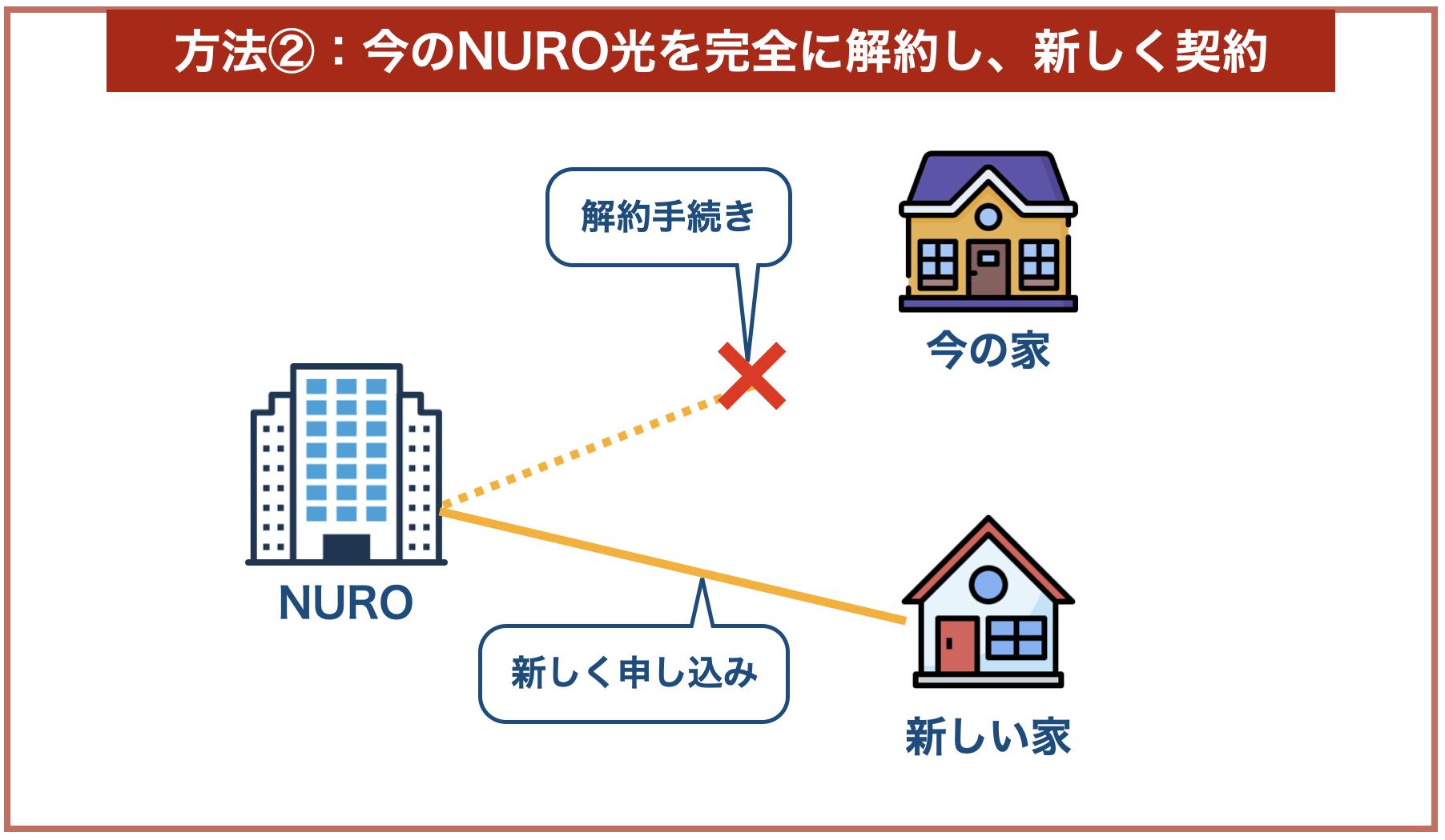 NURO光の解約新規