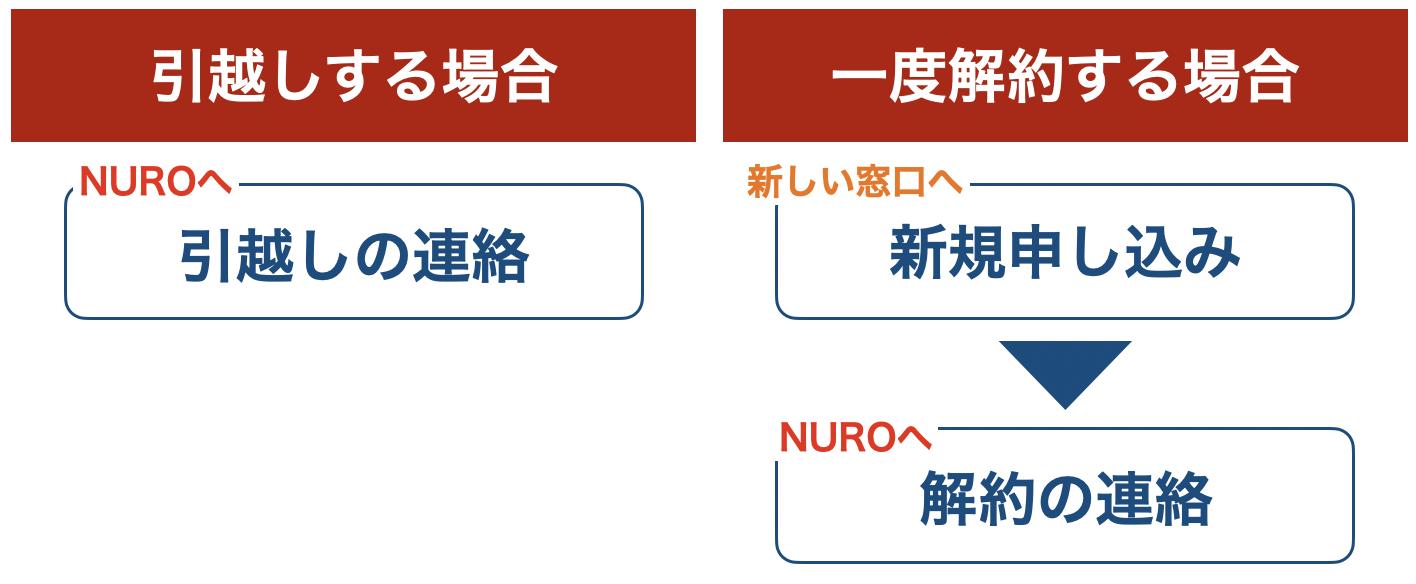 NUROの引越し手続きの比較