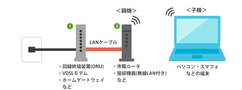ビッグローブ光の機器接続図