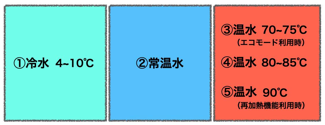 スラットの5つの温度機能