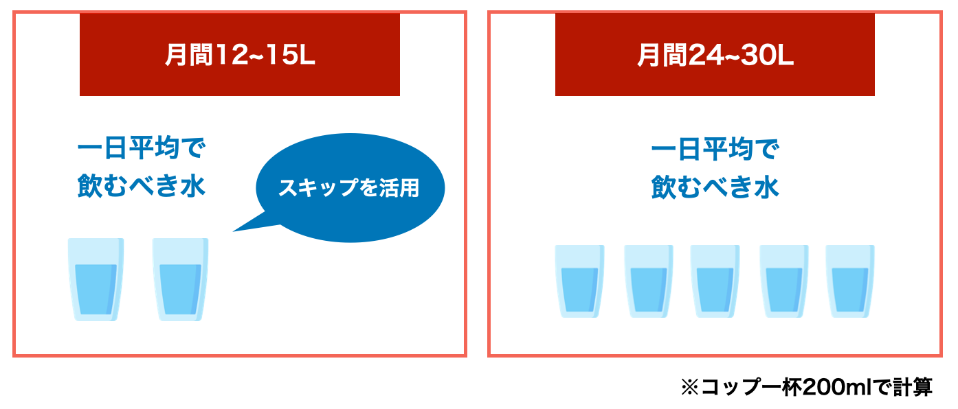 飲むべき水の量