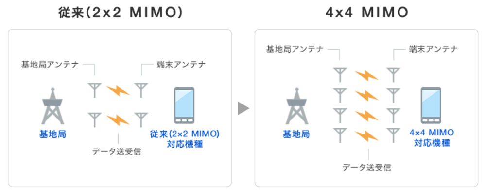4×4 MIMOの説明