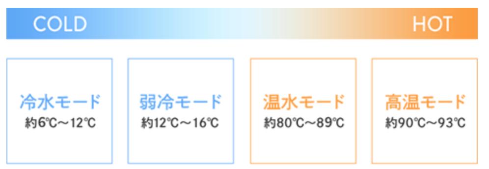 サーバーの温度
