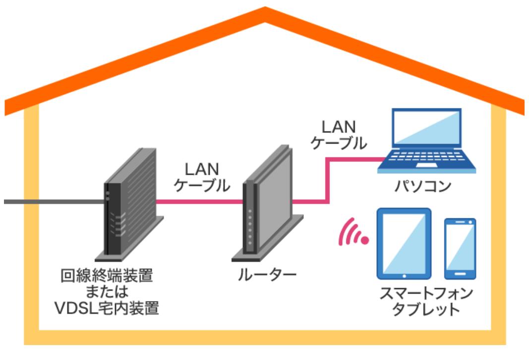 Wi-Fiとは?