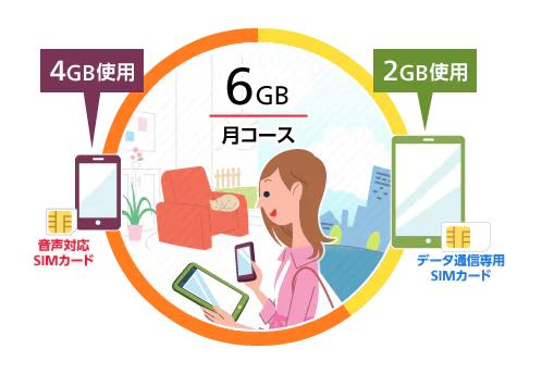 OCNモバイルデータ容量シェア