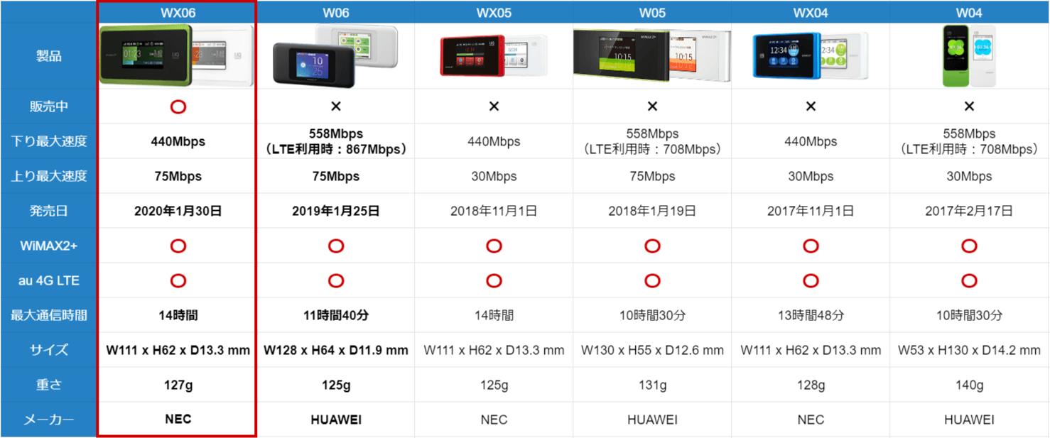wimax_comparison