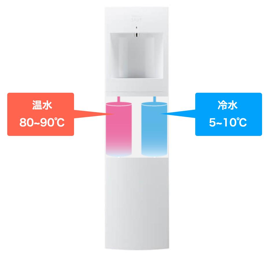 温冷水タンク