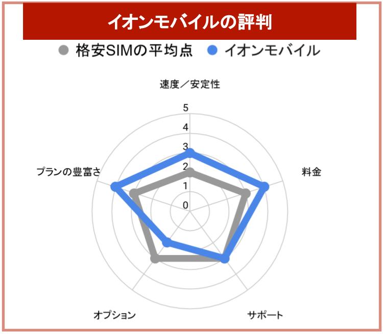 イオンモバイルの評判チャート