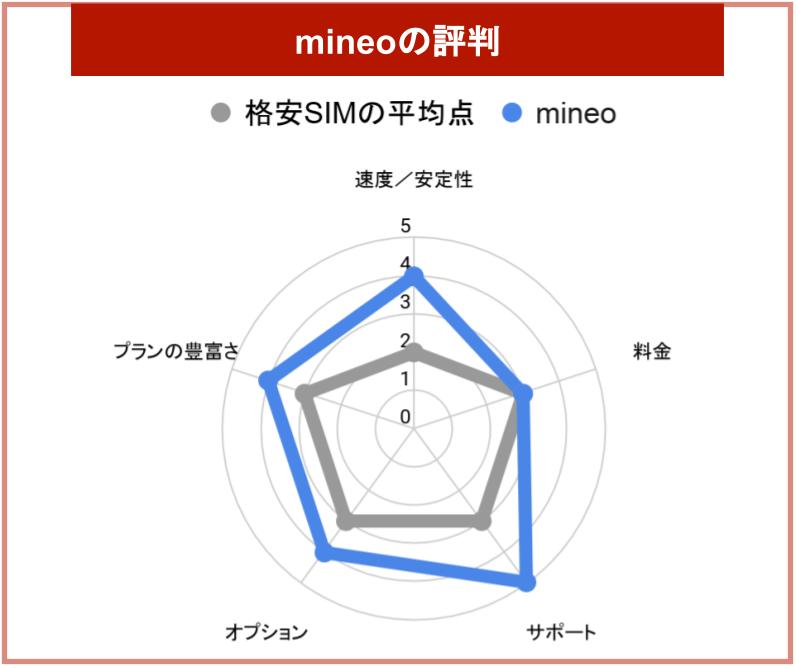 mineoの評判グラフ