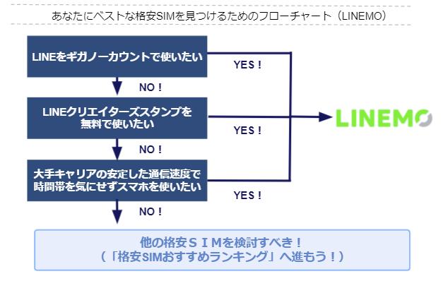 LINEMOがおすすめな人(フローチャート)