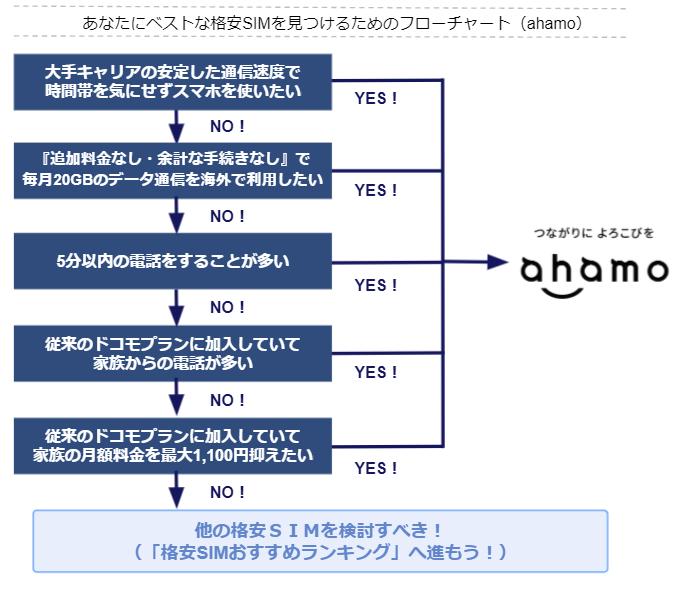 ahamoの申し込みフローチャート