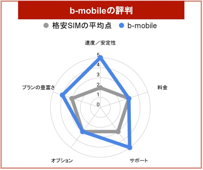 b-mobile評判グラフ