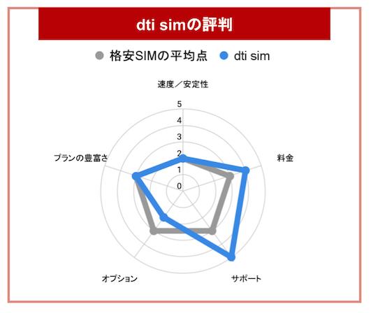 dtisimグラフ