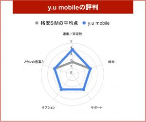 y.u mobile チャート