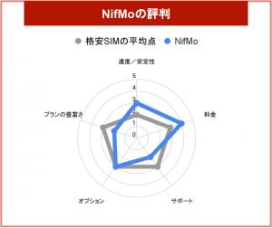 Nifmo 評判
