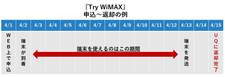 TryWiMAXの申し込み・返却の例