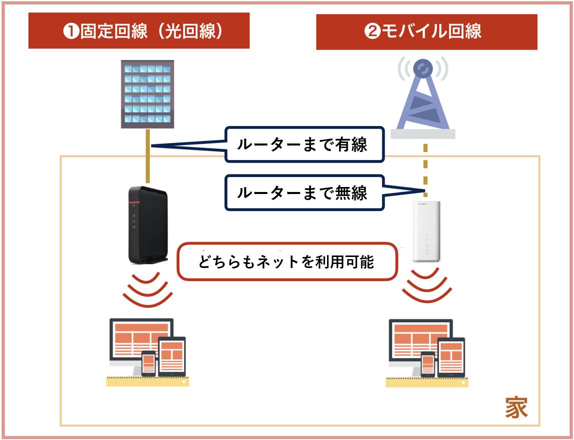 モバイル回線と光回線の比較