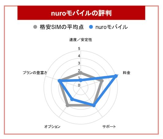 nuroモバイルグラフ