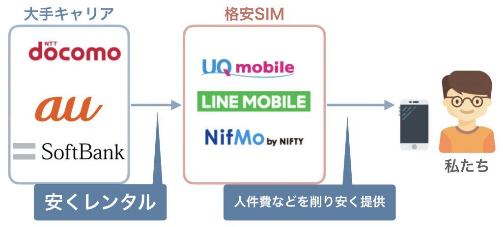 格安SIMの回線の解説