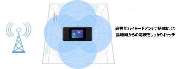 高性能ハイモードアンテナのイメージ