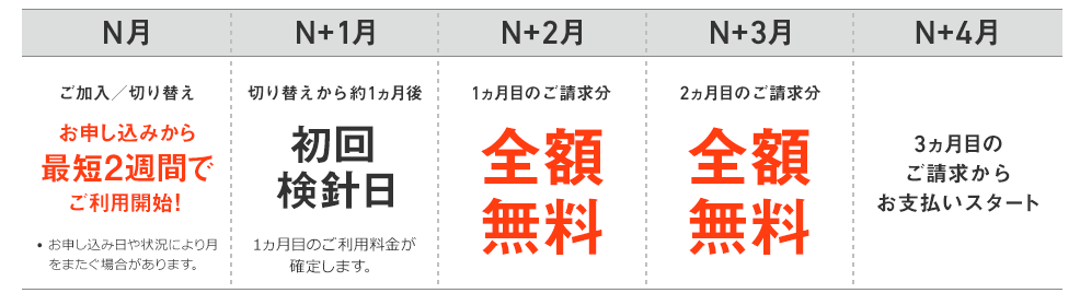 おうちでんきキャンペーン適応イメージ