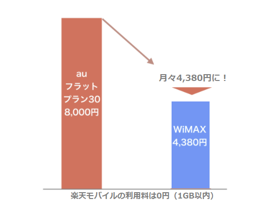 WiMAXと格安SIMの併用で年間4万円弱の料金削減に成功!