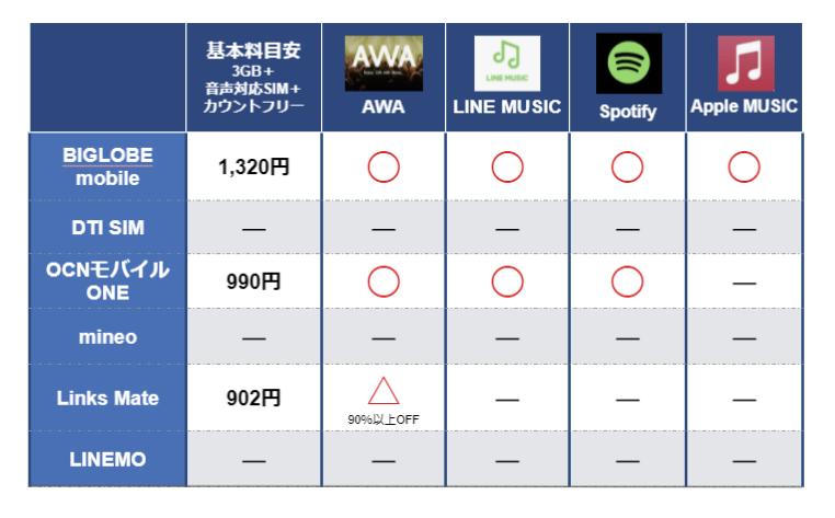カウントフリーのある格安SIM一覧(音楽)