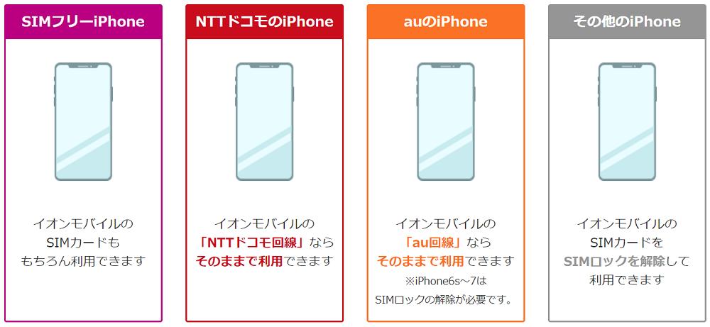 イオンモバイルで利用できるiPhone一覧
