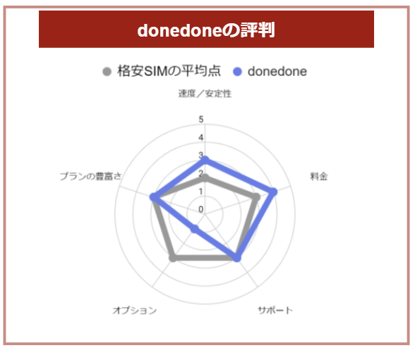 donedoneの口コミ・評判のグラフ