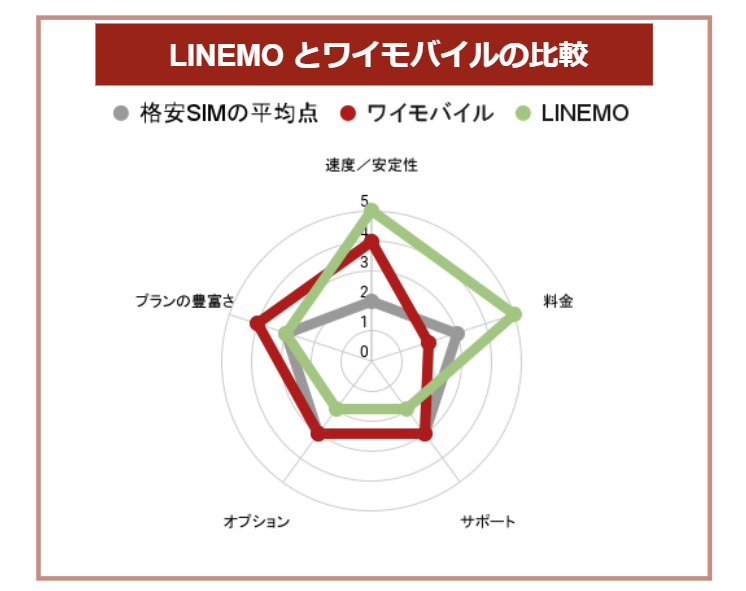 LINEMOとワイモバイルの比較表