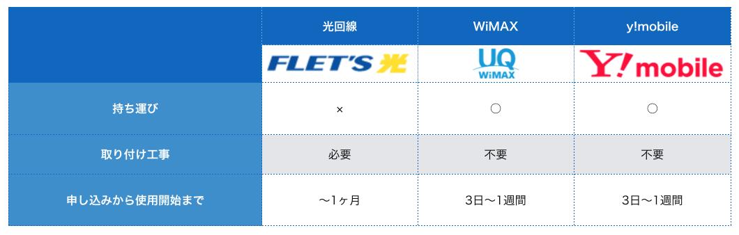 WiMAX 料金 比較4
