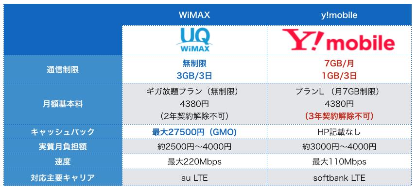 WiMAX 料金 比較5