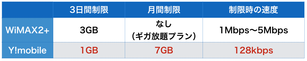 WiMAX 無制限 Y!mobile 通信速度制限